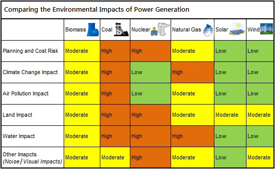 Environmental Impacts Power Generation