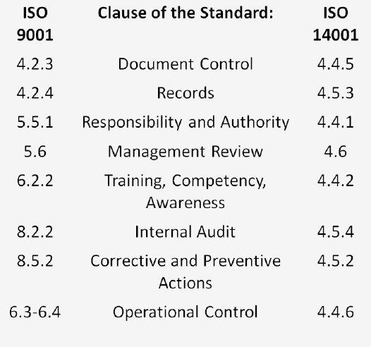 ISO 14001 Clauses